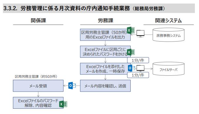横浜市 RPA 労務管理に係る月次資料の庁内通知手続き業務