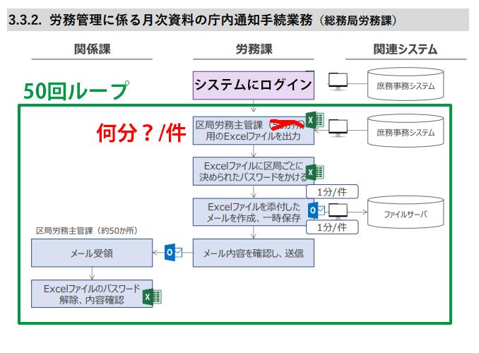 横浜市 rpa 労務管理に係る月次資料の庁内通知手続業務