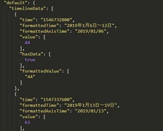 node.js googleトレンドからキーワードのボリュームを取得し、ファイルにjson保存
